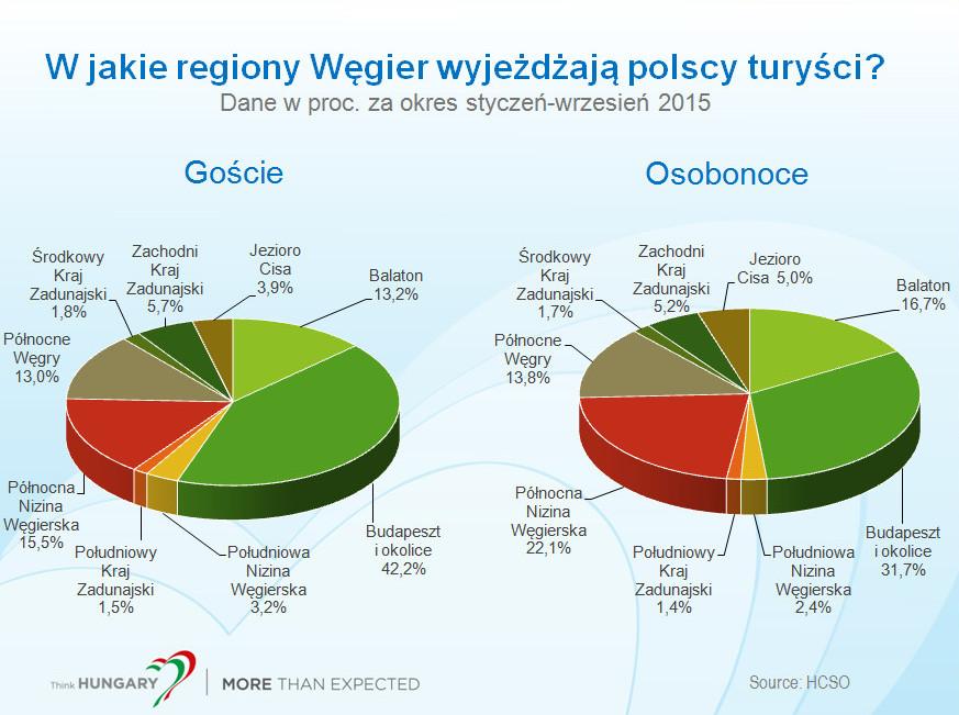 wegry-stat